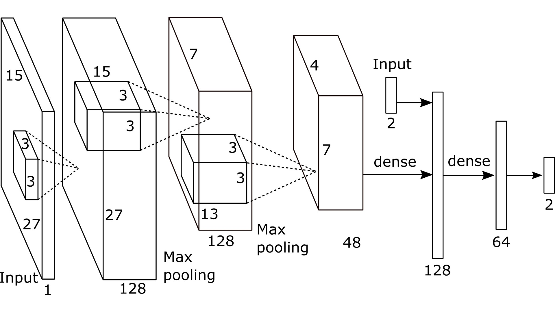 Improving the Input Accuracy of Touchscreens using Deep Learning