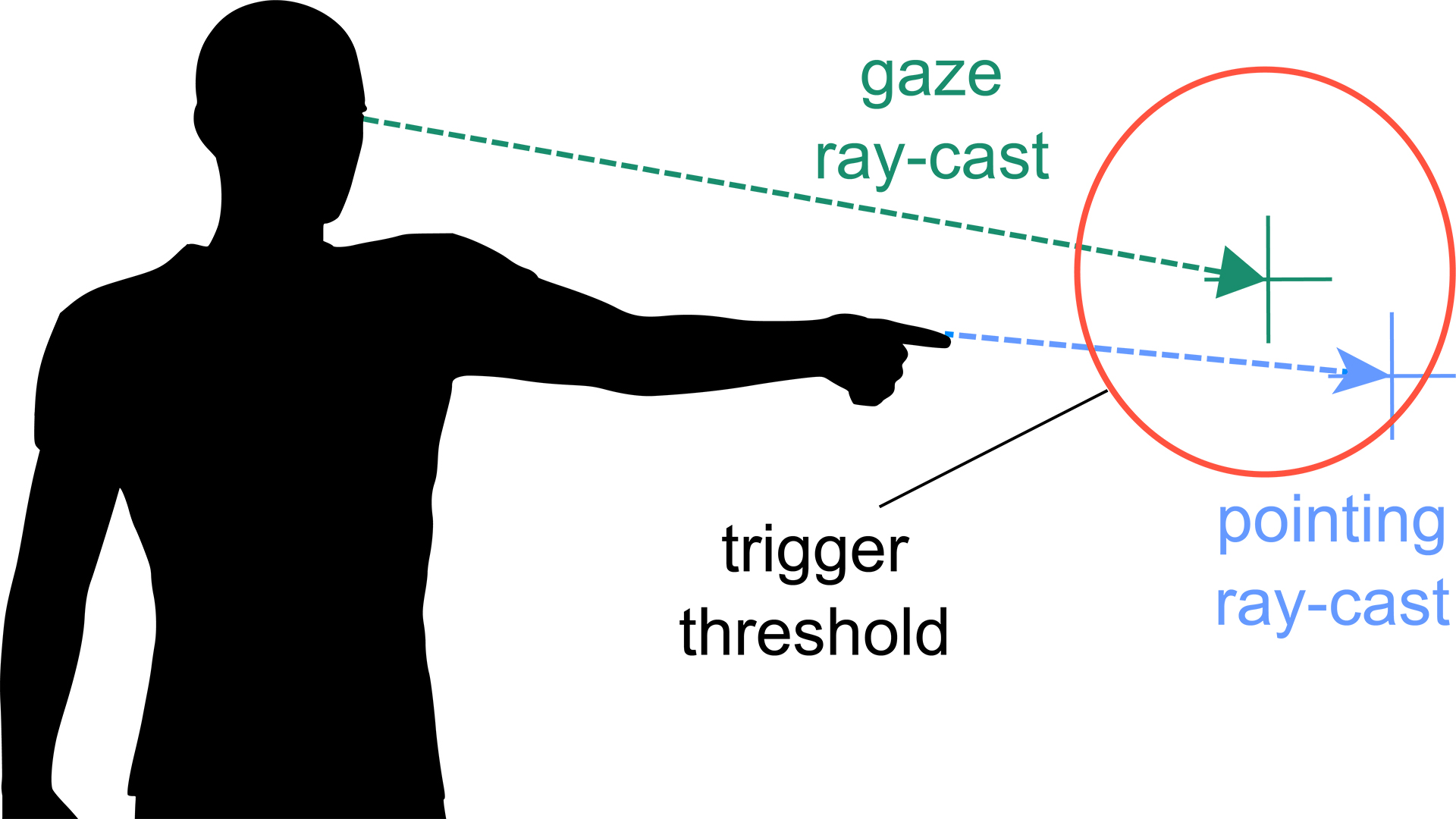 EyePointing: A Gaze-Based Selection Technique
